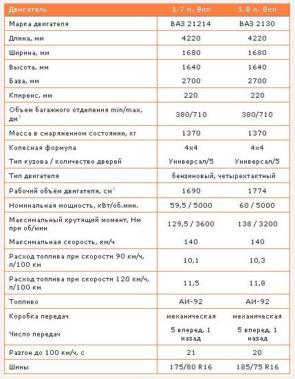 Технические характеристики ваз 2131