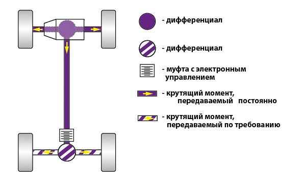 Схема подключаемого полного привода