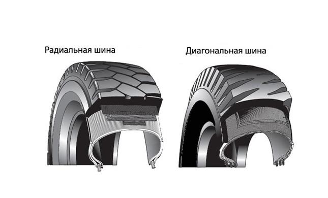 Радиальные и диагональные шины - отличие
