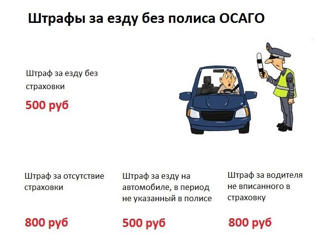 Штрафы за езду без полиса ОСАГО и сопутствующие нарушения